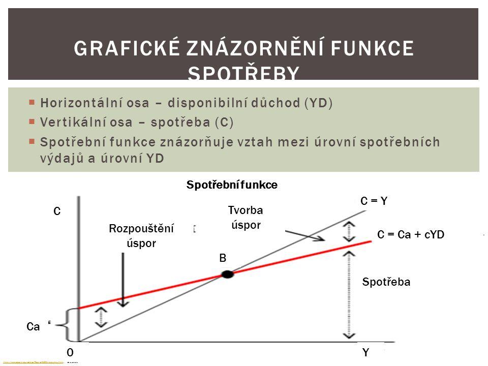  Horizontální osa – disponibilní důchod (YD)  Vertikální osa – spotřeba (C)  Spotřební funkce znázorňuje vztah mezi úrovní spotřebních výdajů a úrovní YD GRAFICKÉ ZNÁZORNĚNÍ FUNKCE SPOTŘEBY http://www.ecorp.euweb.cz/Teorie%20produktu.htmlhttp://www.ecorp.euweb.cz/Teorie%20produktu.html, l8.1.2014 Spotřební funkce Rozpouštění úspor Tvorba úspor C = Y C = Ca + cYD B C Y Ca 0 Spotřeba