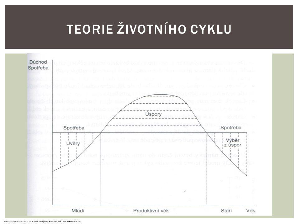 Makroekonomie: moderní přístup.Vyd. 1. Praha: Management Press, 2007, 514 s.