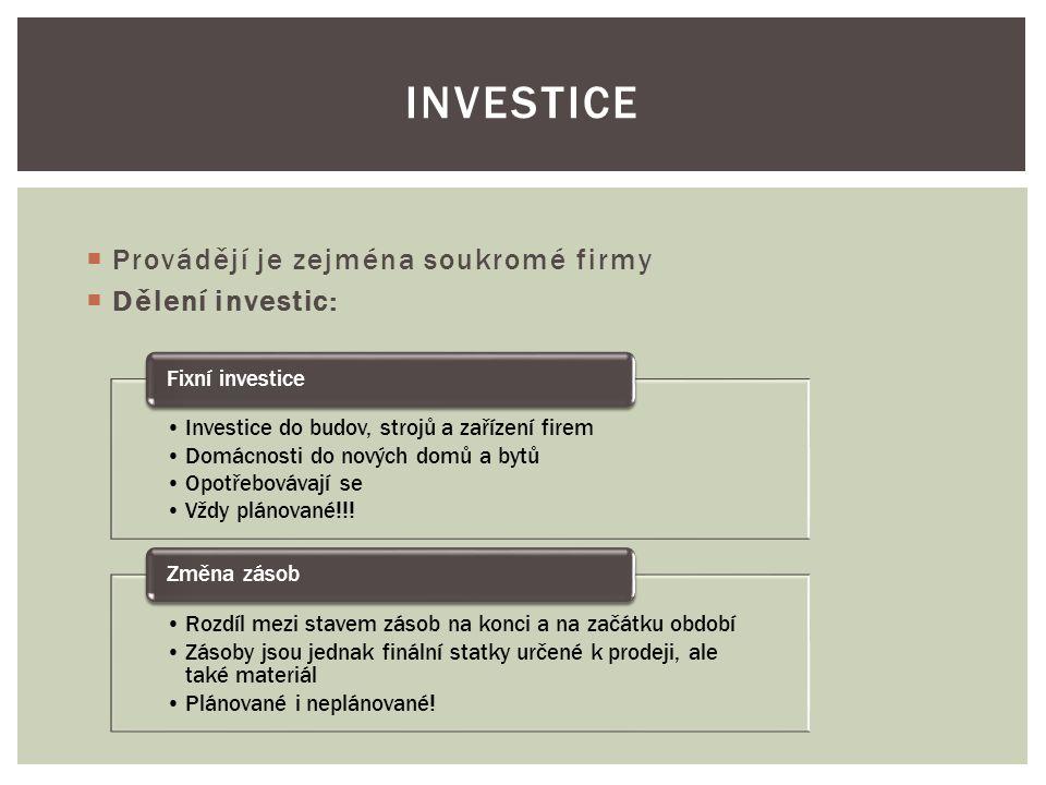  Provádějí je zejména soukromé firmy  Dělení investic: INVESTICE Investice do budov, strojů a zařízení firem Domácnosti do nových domů a bytů Opotřebovávají se Vždy plánované!!.