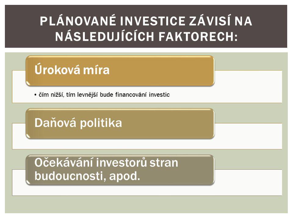 PLÁNOVANÉ INVESTICE ZÁVISÍ NA NÁSLEDUJÍCÍCH FAKTORECH: čím nižší, tím levnější bude financování investic Úroková míraDaňová politika Očekávání investorů stran budoucnosti, apod.