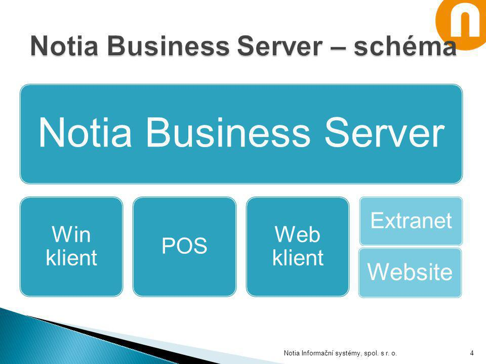 Notia Business Server Win klient POS Web klient Extranet Notia Informační systémy, spol. s r. o. Website 4