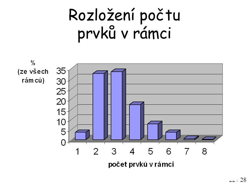22 / 28 Rozložení počtu prvků v rámci