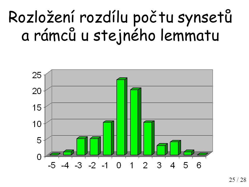 25 / 28 Rozložení rozdílu počtu synsetů a rámců u stejného lemmatu