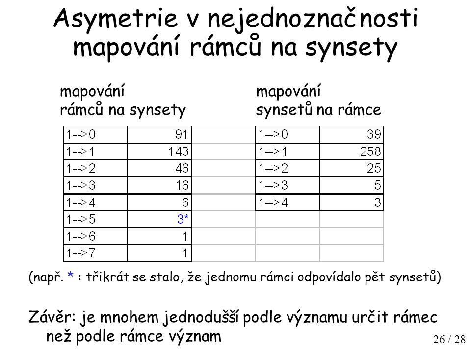26 / 28 Asymetrie v nejednoznačnosti mapování rámců na synsety mapování rámců na synsety mapování synsetů na rámce (např.