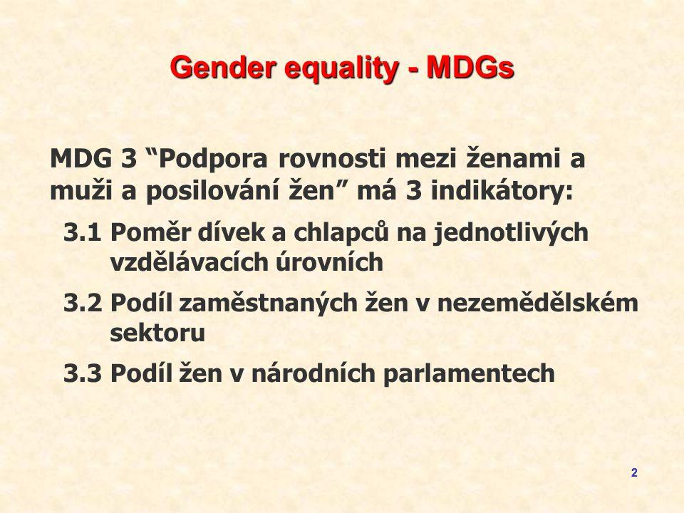 22 Gender equality - MDGs MDG 3 Podpora rovnosti mezi ženami a muži a posilování žen má 3 indikátory: 3.1Poměr dívek a chlapců na jednotlivých vzdělávacích úrovních 3.2Podíl zaměstnaných žen v nezemědělském sektoru 3.3Podíl žen v národních parlamentech