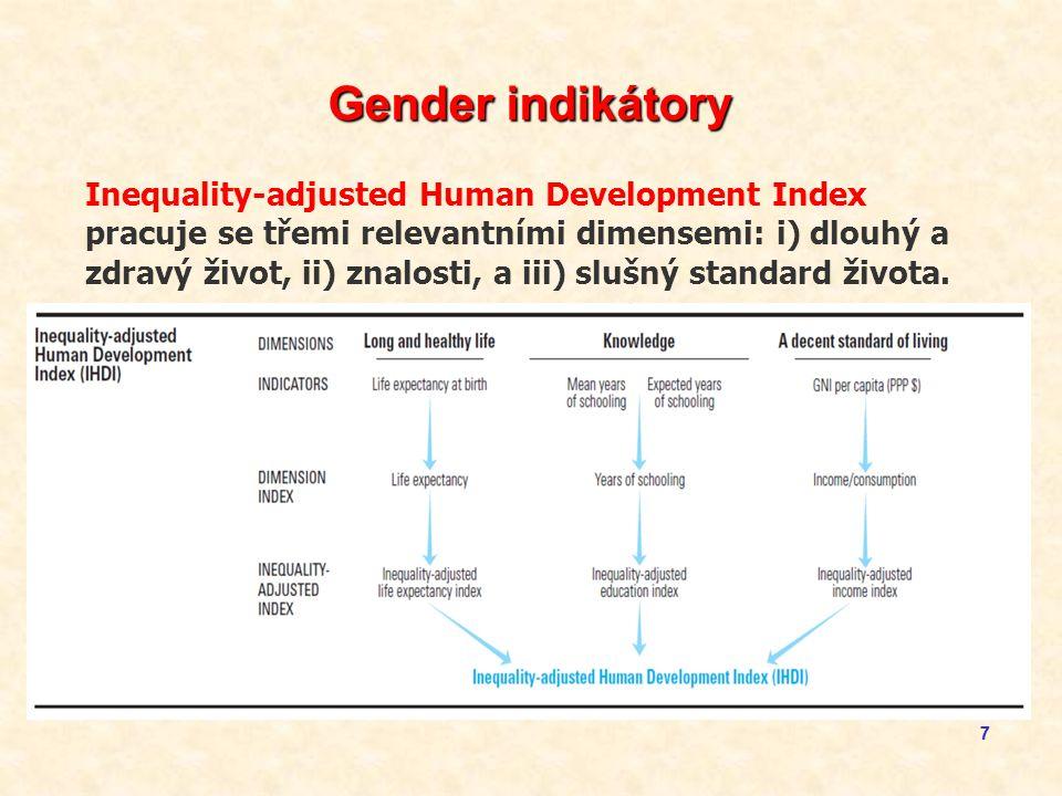 77 Gender indikátory Inequality-adjusted Human Development Index pracuje se třemi relevantními dimensemi: i) dlouhý a zdravý život, ii) znalosti, a iii) slušný standard života.