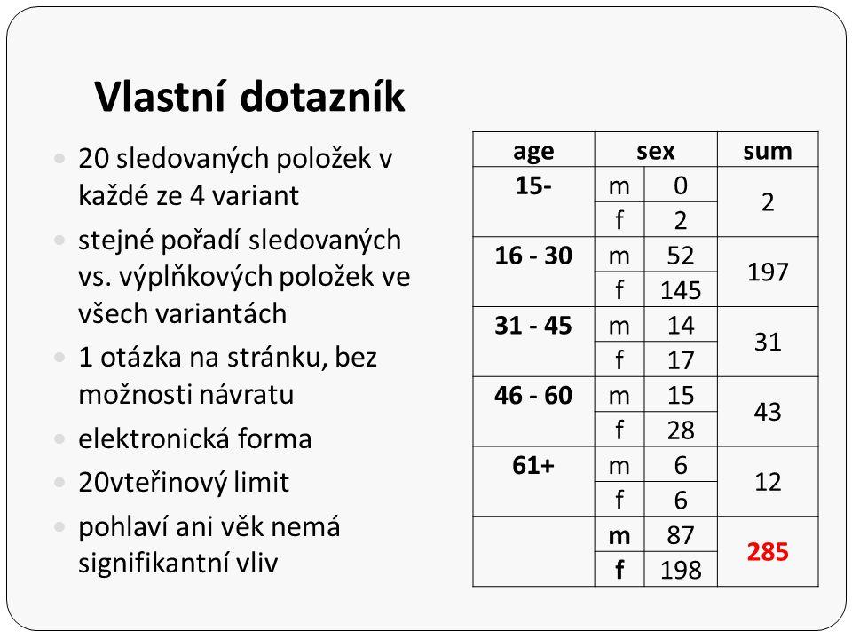 Vlastní dotazník 20 sledovaných položek v každé ze 4 variant stejné pořadí sledovaných vs. výplňkových položek ve všech variantách 1 otázka na stránku
