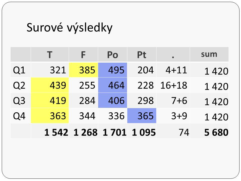 Surové výsledky TFPoPt. sum Q13213854952044+11 1 420 Q243925546422816+18 1 420 Q34192844062987+6 1 420 Q43633443363653+9 1 420 1 5421 2681 7011 095745