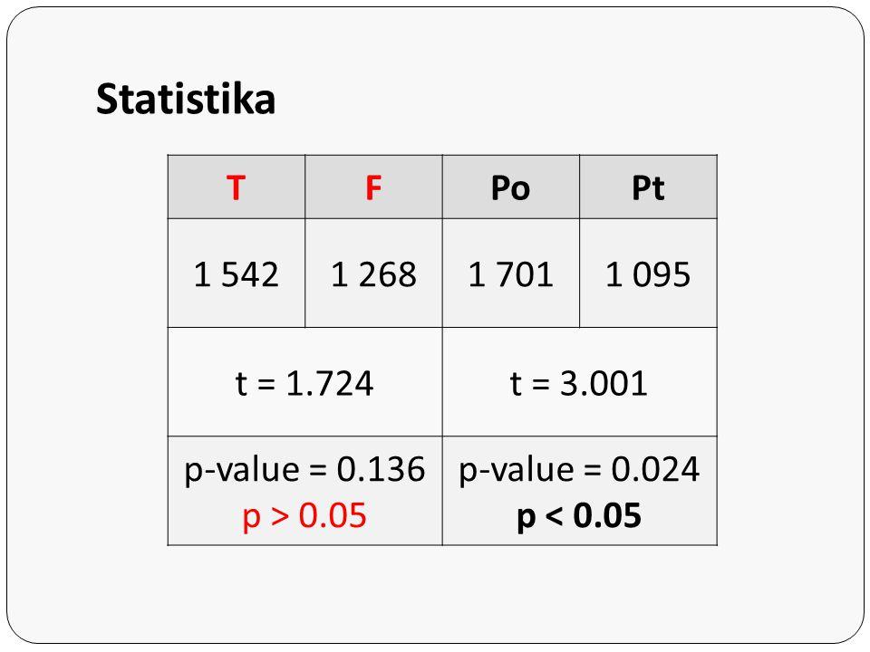 Statistika TFPoPt 1 5421 2681 7011 095 t = 1.724t = 3.001 p-value = 0.136 p > 0.05 p-value = 0.024 p < 0.05