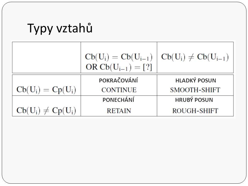 Typy vztahů POKRAČOVÁNÍHLADKÝ POSUN PONECHÁNÍHRUBÝ POSUN
