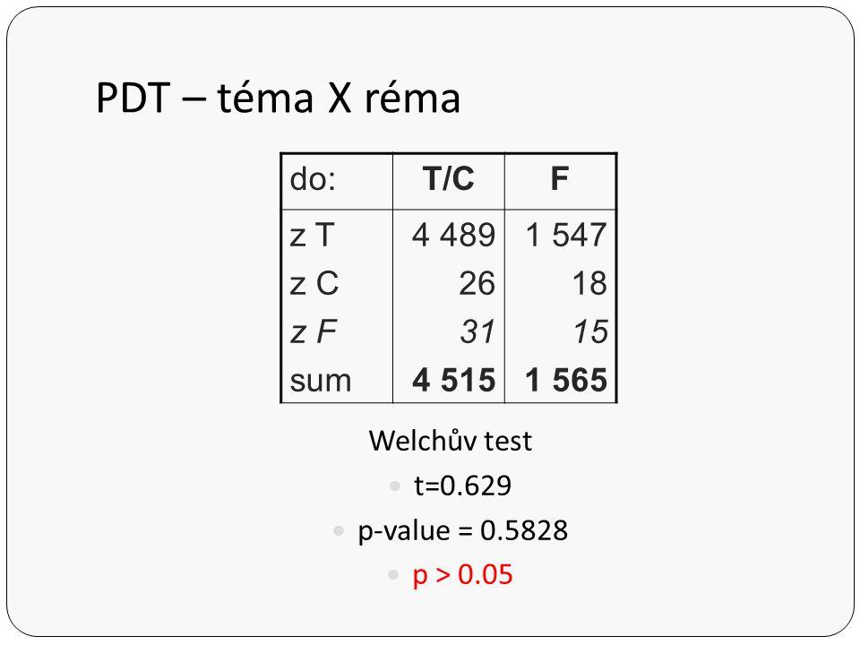 PDT – téma X réma - efektivní brácha do:TCF z T z C z F 2 641 552 993 17 0 10 18 2 9 sum3 21020 Welchův test t= -2.178 p-value = 0.161 p > 0.05