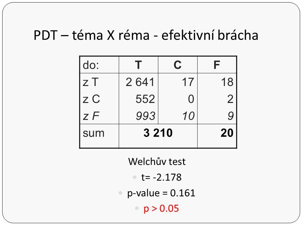 PDT – Po x Pt do:PoPt do T do C do F sum 569 249 241 1 059 703 294 290 1 287 Welchův test t = -0,4356 p-value = 0.6868 p > 0.05