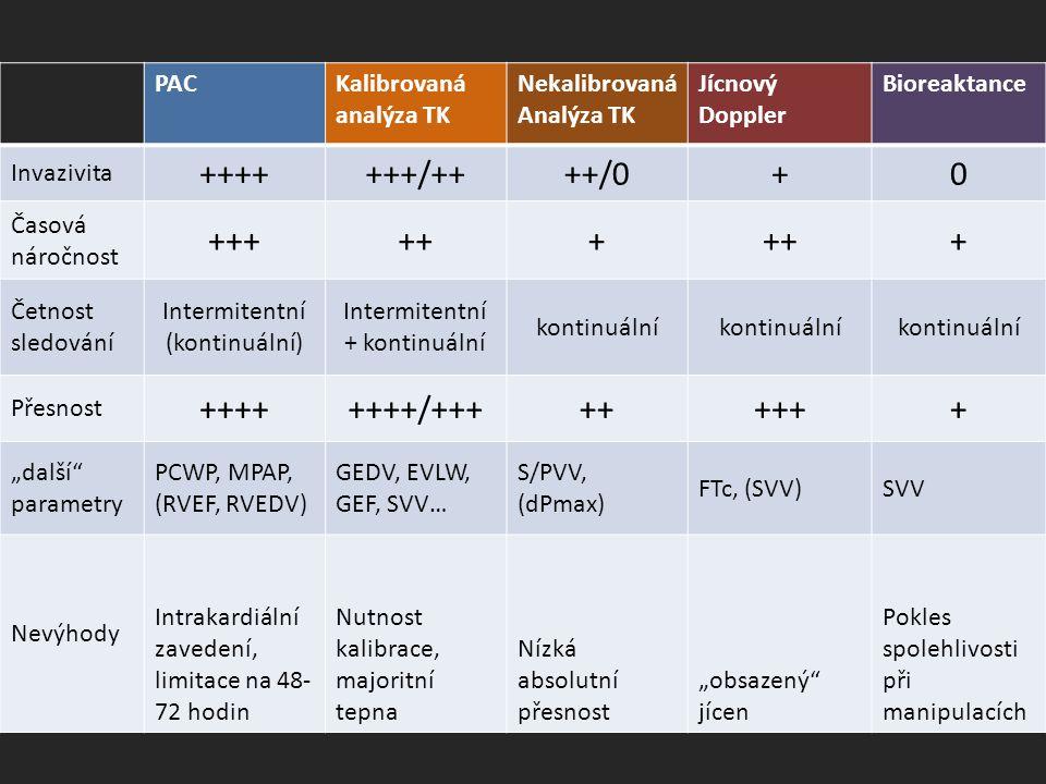 PACKalibrovaná analýza TK Nekalibrovaná Analýza TK Jícnový Doppler Bioreaktance Invazivita +++++++/++++/0+0 Časová náročnost ++++++ + Četnost sledován