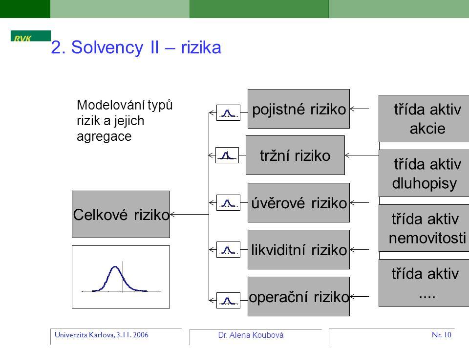 Univerzita Karlova, 3.11. 2006 Dr. Alena Koubová Nr. 10 2. Solvency II – rizika Celkové riziko tržní riziko pojistné riziko úvěrové riziko likviditní