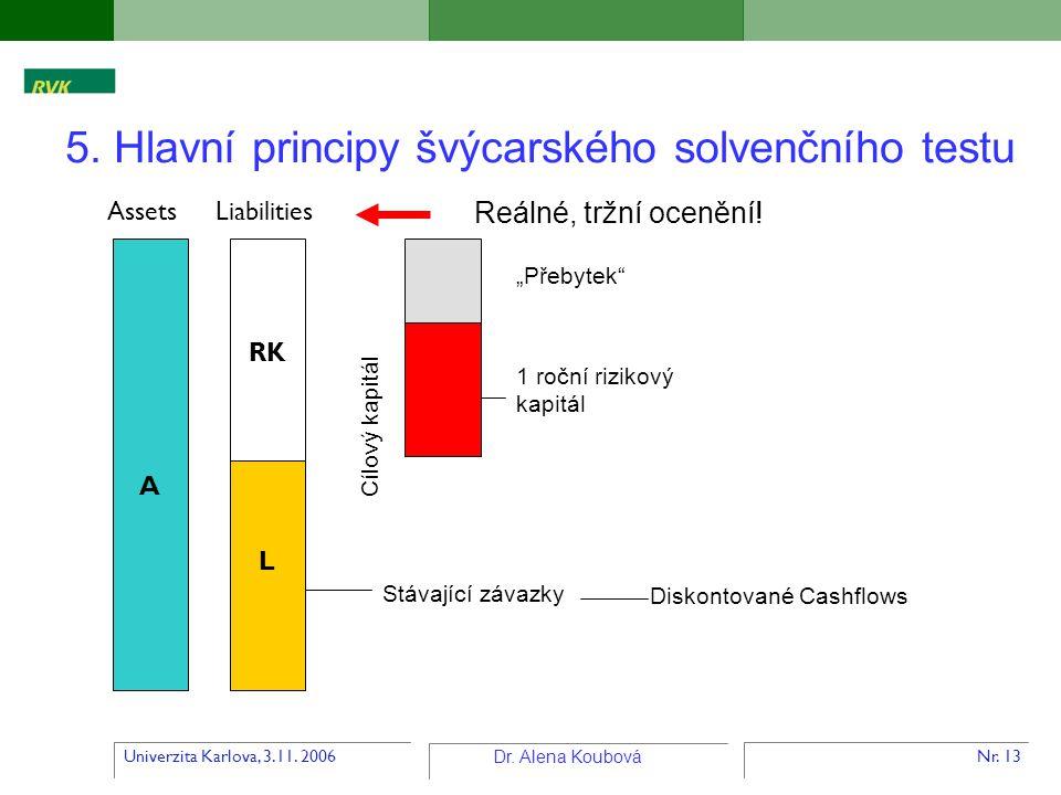 Univerzita Karlova, 3.11. 2006 Dr. Alena Koubová Nr. 13 5. Hlavní principy švýcarského solvenčního testu 1 roční rizikový kapitál Stávající závazky Di