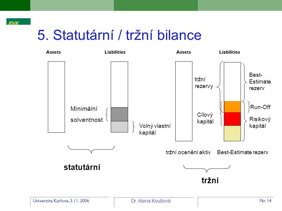 Univerzita Karlova, 3.11. 2006 Dr. Alena Koubová Nr. 14 5. Statutární / tržní bilance Assets Liabilities tržní ocenění aktivBest-Estimate rezerv Risik