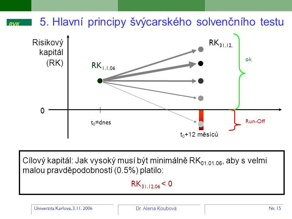 Univerzita Karlova, 3.11. 2006 Dr. Alena Koubová Nr. 15 5. Hlavní principy švýcarského solvenčního testu Risikový kapitál (RK) t 0 =dnes t 0 +12 měsíc