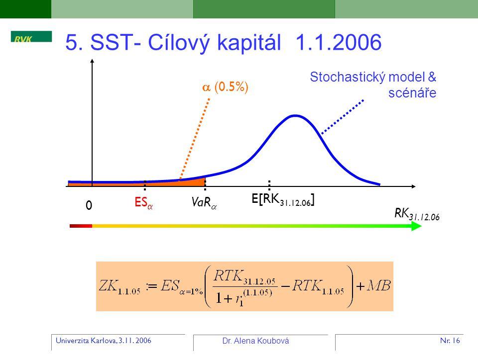 Univerzita Karlova, 3.11. 2006 Dr. Alena Koubová Nr. 16 5. SST- Cílový kapitál 1.1.2006 0 ES   (0.5%) RK 31.12.06 VaR  E[RK 31.12.06 ] Stochastický