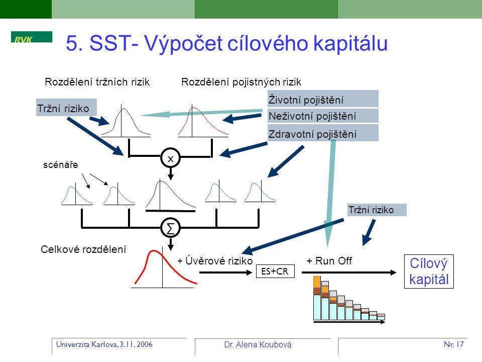Univerzita Karlova, 3.11. 2006 Dr. Alena Koubová Nr. 17 5. SST- Výpočet cílového kapitálu Rozdělení tržních rizikRozdělení pojistných rizik scénáře x