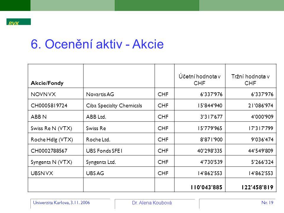 Univerzita Karlova, 3.11. 2006 Dr. Alena Koubová Nr. 19 6. Ocenění aktiv - Akcie Akcie/Fondy Účetní hodnota v CHF Tržní hodnota v CHF NOVN VXNovartis