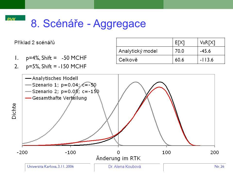Univerzita Karlova, 3.11. 2006 Dr. Alena Koubová Nr. 26 Příklad 2 scénářů 1.p=4%, Shift = -50 MCHF 2.p=5%, Shift = -150 MCHF E[X]VaR[X] Analytický mod
