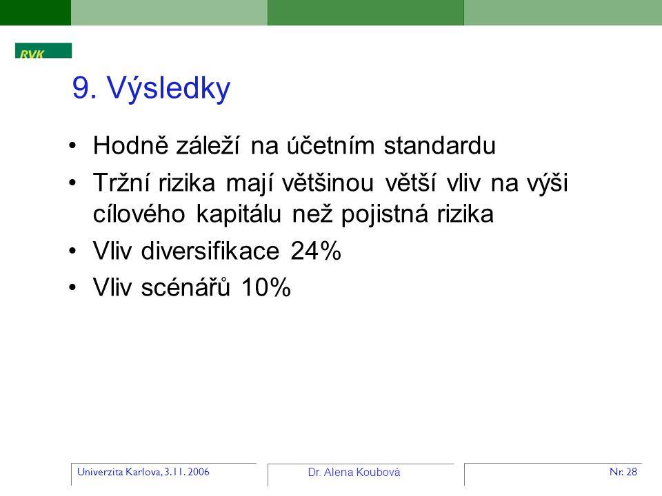 Univerzita Karlova, 3.11. 2006 Dr. Alena Koubová Nr. 28 9. Výsledky Hodně záleží na ú četním standardu Tržní rizika mají většinou větší vliv na výši c