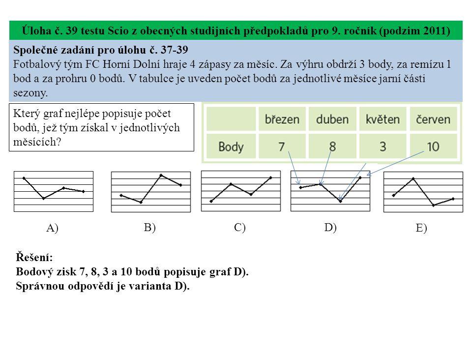 Úloha č. 39 testu Scio z obecných studijních předpokladů pro 9.