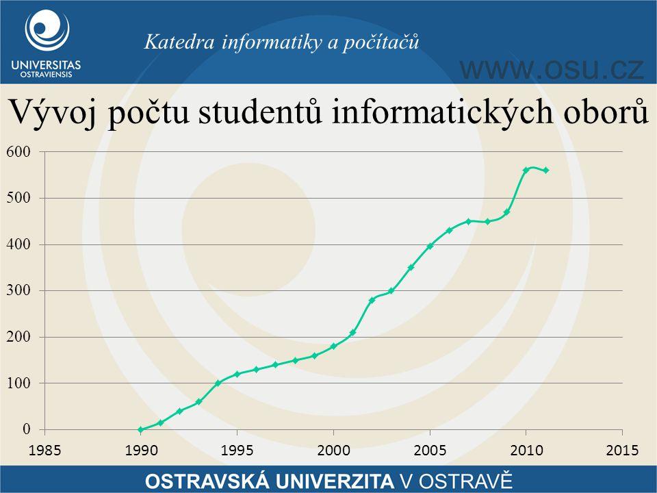 Vývoj počtu studentů informatických oborů Katedra informatiky a počítačů