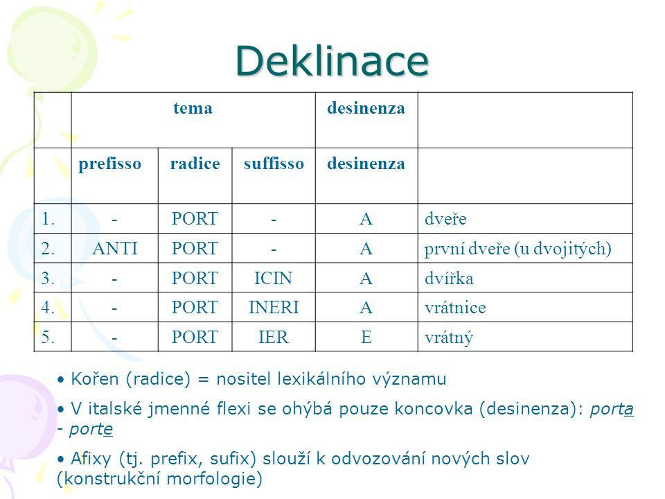 Deklinace temadesinenza prefissoradicesuffissodesinenza 1.-PORT-Adveře 2.ANTIPORT-Aprvní dveře (u dvojitých) 3.-PORTICINAdvířka 4.-PORTINERIAvrátnice