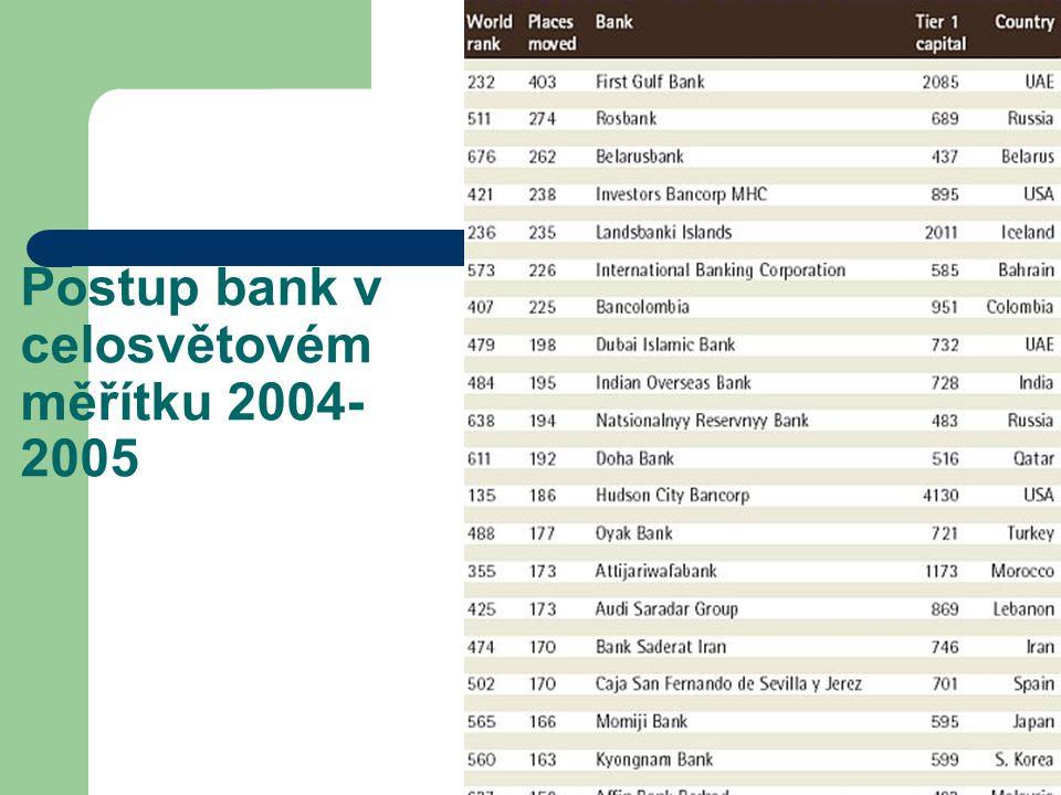 Postup bank v celosvětovém měřítku 2004- 2005