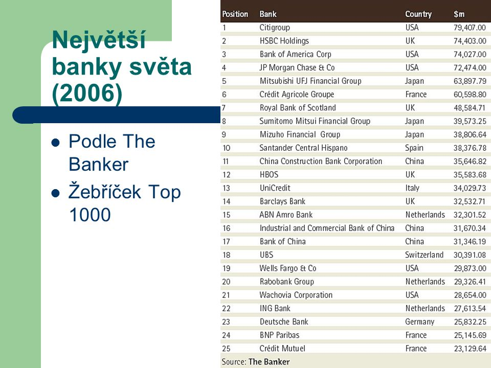 Největší banky světa (2006) Podle The Banker Žebříček Top 1000