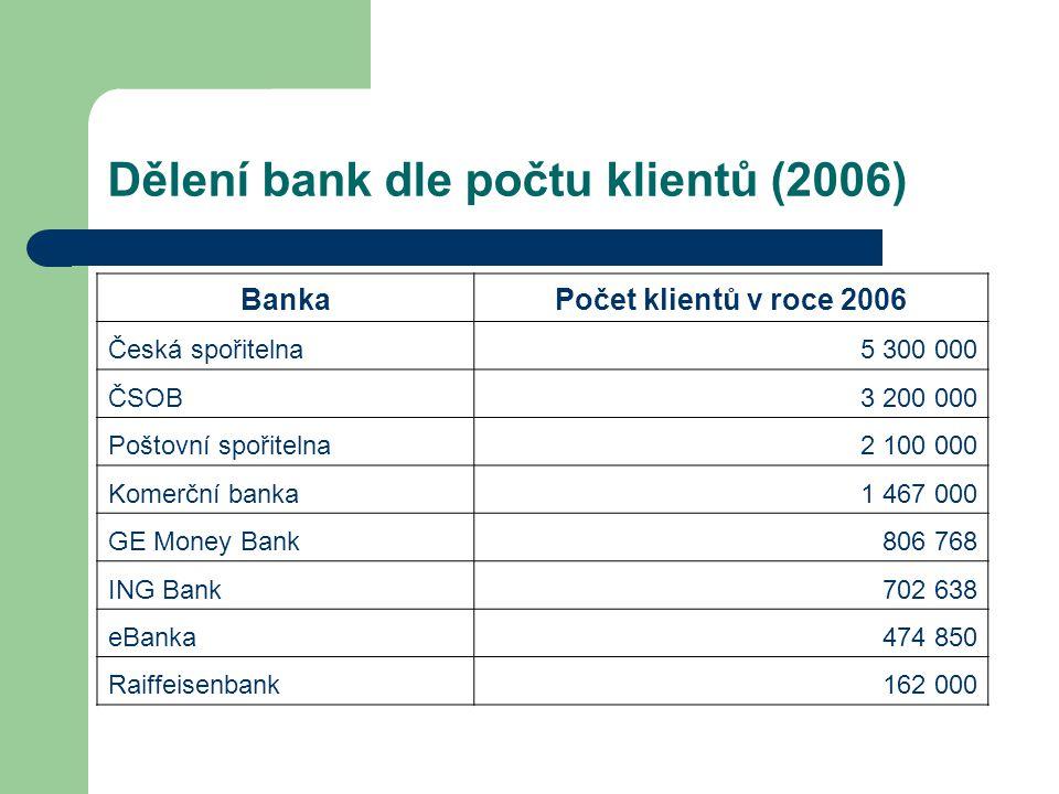 Dělení bank dle počtu klientů (2006) BankaPočet klientů v roce 2006 Česká spořitelna5 300 000 ČSOB3 200 000 Poštovní spořitelna2 100 000 Komerční bank