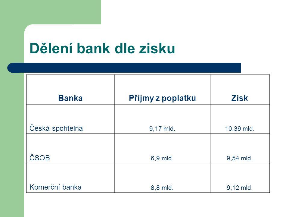 Dělení bank dle zisku BankaPříjmy z poplatkůZisk Česká spořitelna 9,17 mld.10,39 mld. ČSOB 6,9 mld.9,54 mld. Komerční banka 8,8 mld.9,12 mld.