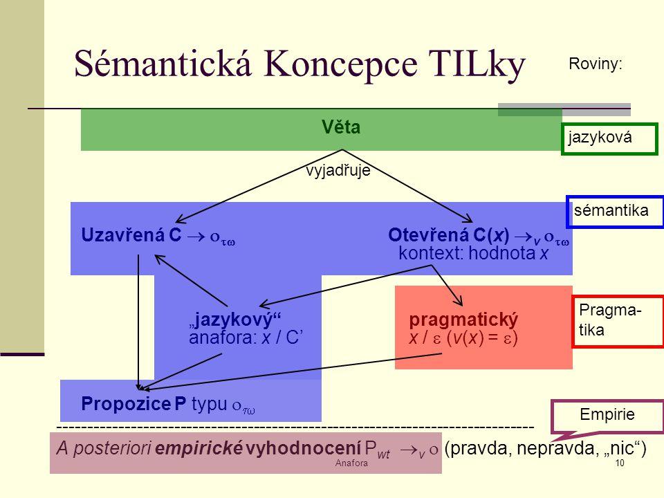 "Anafora10 Sémantická Koncepce TILky Věta vyjadřuje Uzavřená C    Otevřená C(x)  v   kontext: hodnota x ""jazykový pragmatický anafora: x / C' x /  (v(x) =  ) Propozice P typu   ------------------------------------------------------------------------------ A posteriori empirické vyhodnocení P wt  v  (pravda, nepravda, ""nic ) Roviny: jazyková sémantika Pragma- tika Empirie"