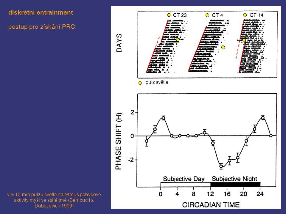 diskrétní entrainment postup pro získání PRC: vliv 15-min pulzu světla na rytmus pohybové aktivity myši ve stálé tmě (Benloucif a Dubocovich 1996) pul