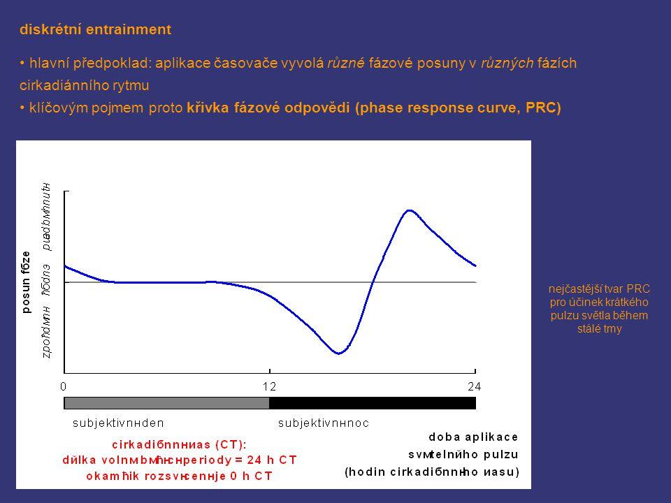 diskrétní entrainment hlavní předpoklad: aplikace časovače vyvolá různé fázové posuny v různých fázích cirkadiánního rytmu klíčovým pojmem proto křivk