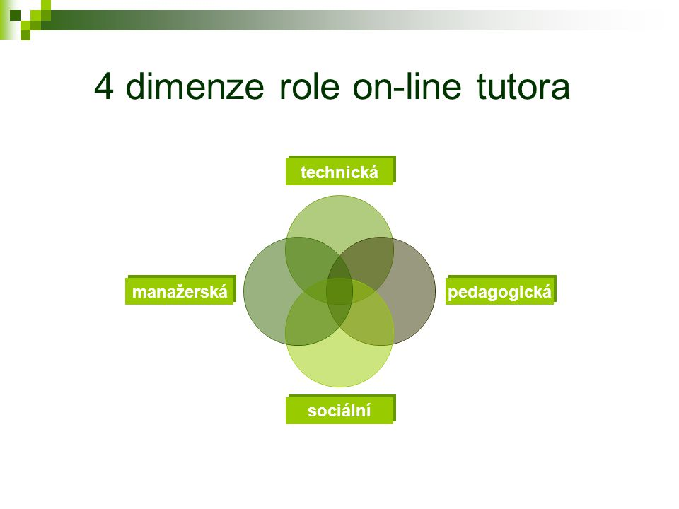Role tutora v on-line formě DiV  je přesvědčený o efektivitě ICT ve výuce  reaguje pružně, je přizpůsobivý a motivovaný  má pedagogické i technické dovednosti  je schopen řídit kooperativní aktivity