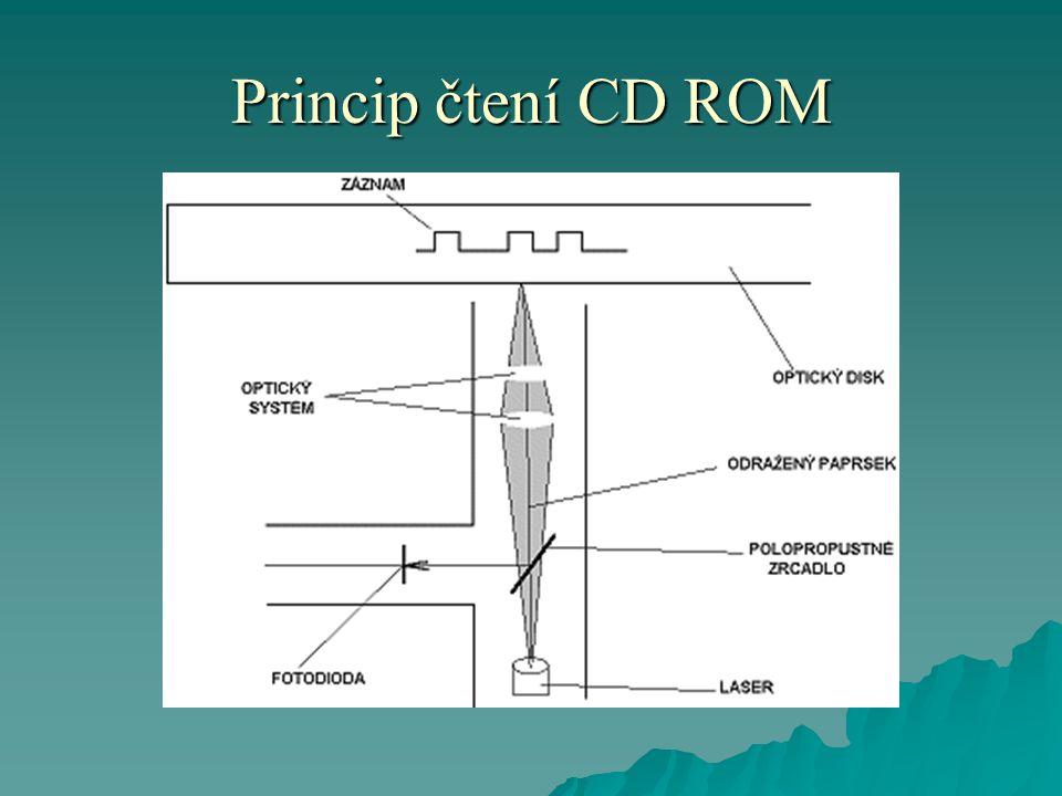 Princip čtení CD ROM