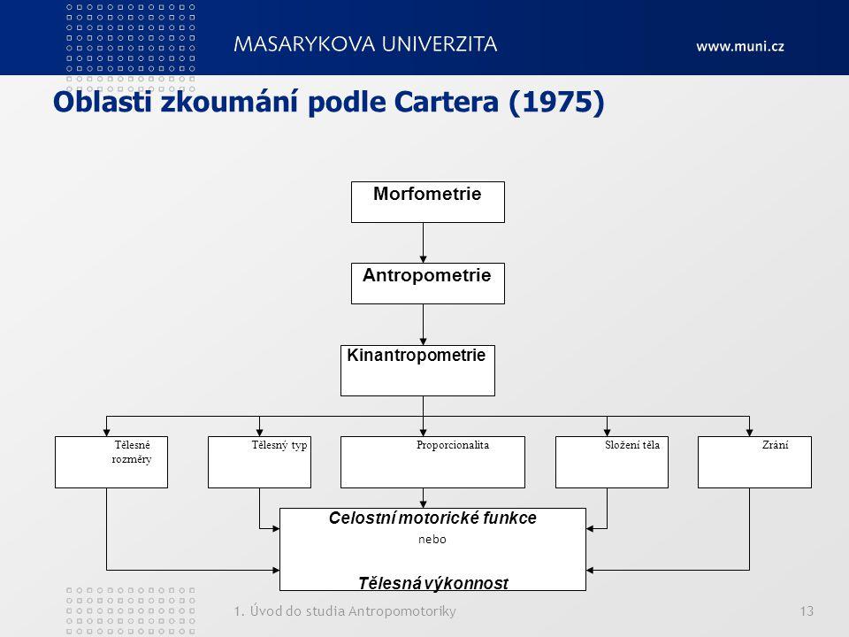 Oblasti zkoumání podle Cartera (1975) 1.
