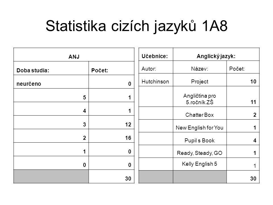 Statistika cizích jazyků 1A8 ANJ Doba studia:Počet: neurčeno0 51 41 312 216 10 00 30 Učebnice:Anglický jazyk: Autor:Název:Počet: HutchinsonProject10 A