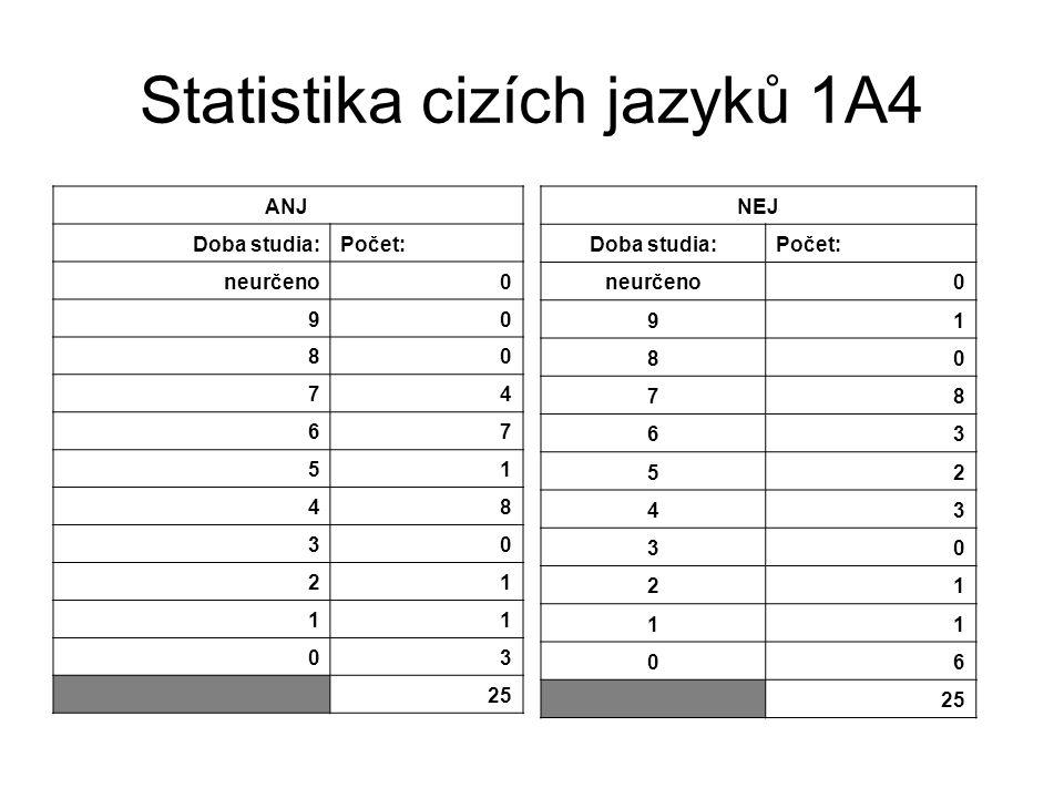 Statistika cizích jazyků 1A4 ANJ Doba studia:Počet: neurčeno0 90 80 74 67 51 48 30 21 11 03 25 NEJ Doba studia:Počet: neurčeno0 91 80 78 63 52 43 30 21 11 06 25