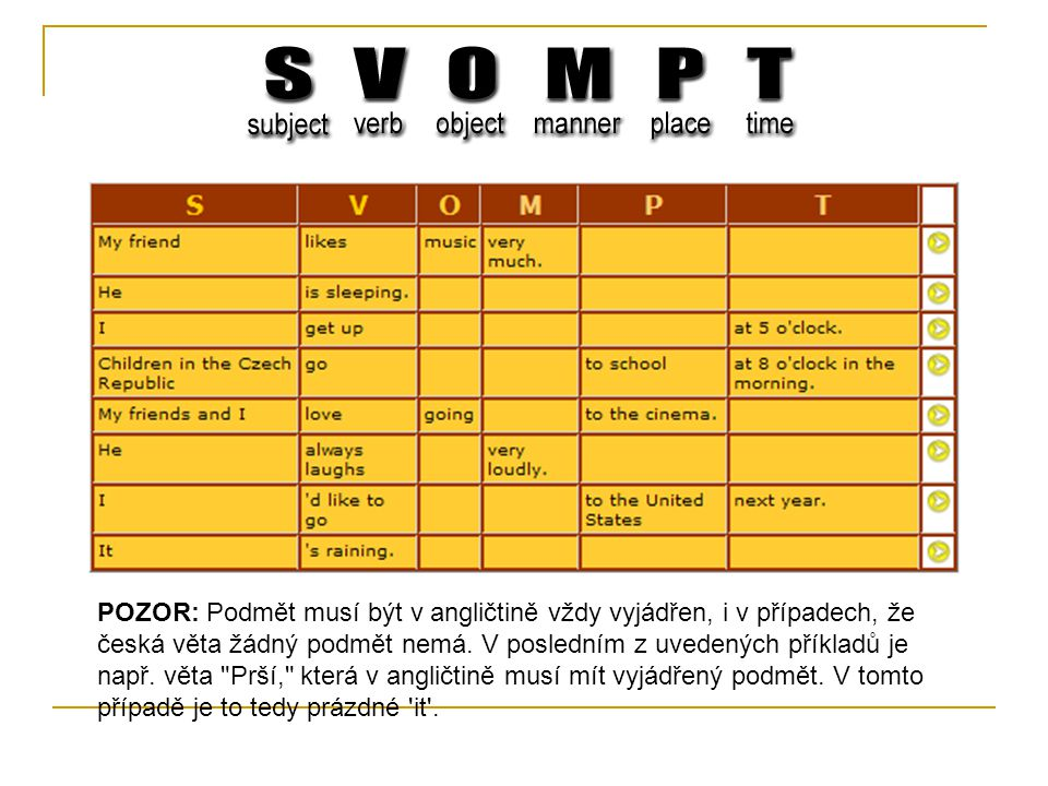POZOR: Podmět musí být v angličtině vždy vyjádřen, i v případech, že česká věta žádný podmět nemá. V posledním z uvedených příkladů je např. věta