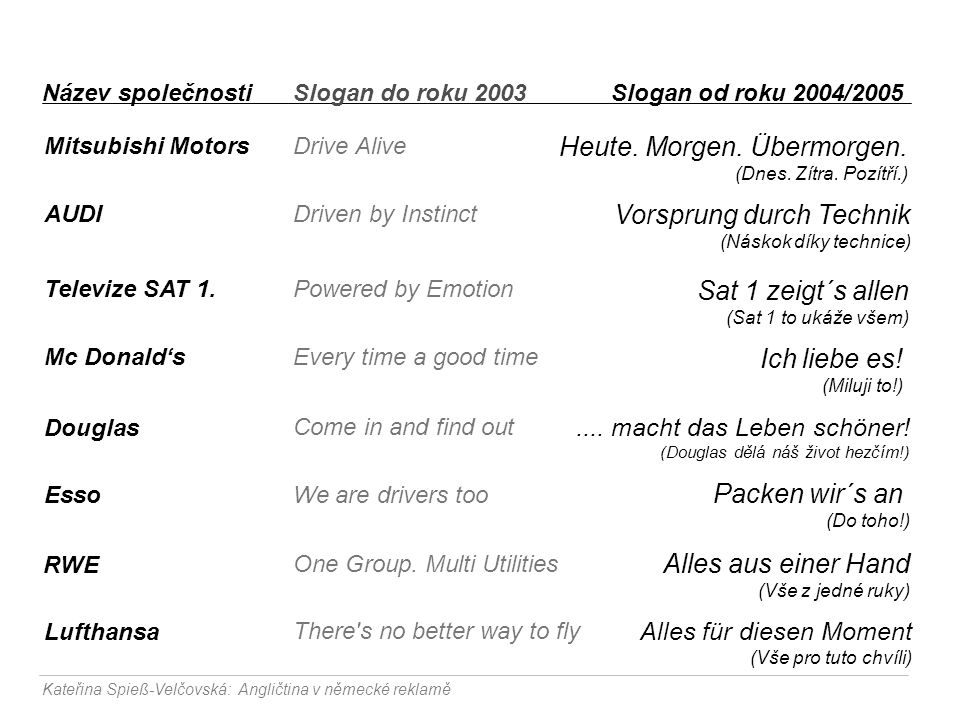 Angličtina + při mezinárodních kampaních šetří náklady + symbol svobody, mladosti a pokroku (americká) + symbol kultury, stylu a tradice (britská) - horší srozumitelnost - nedokáže zprostředkovat emoce - 'profláklost', ztráta atraktivity Kateřina Spieß-Velčovská: Angličtina v německé reklamě Mateřský jazyk + důvěra + upřímnost + zprostředkovává pocit sounáležitosti + emocionalita + pozitivní zkušenost (konkrétně němčina navíc zprostředkovává hodnotu vysoké kvality) Zdroje: Trendbüro & www.slogans.de