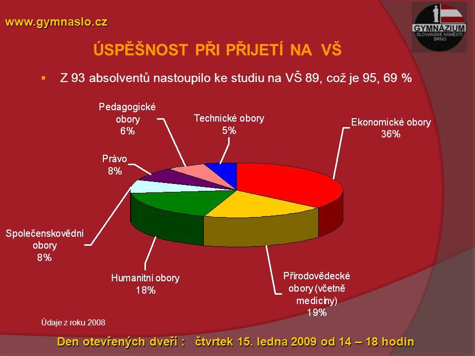 ÚSPĚŠNOST PŘI PŘIJETÍ NA VŠ  Z 93 absolventů nastoupilo ke studiu na VŠ 89, což je 95, 69 % www.gymnaslo.cz Den otevřených dveří : čtvrtek 15.