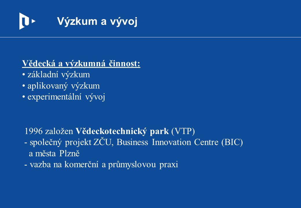 Výzkum a vývoj Vědecká a výzkumná činnost: základní výzkum aplikovaný výzkum experimentální vývoj 1996 založen Vědeckotechnický park (VTP) - společný