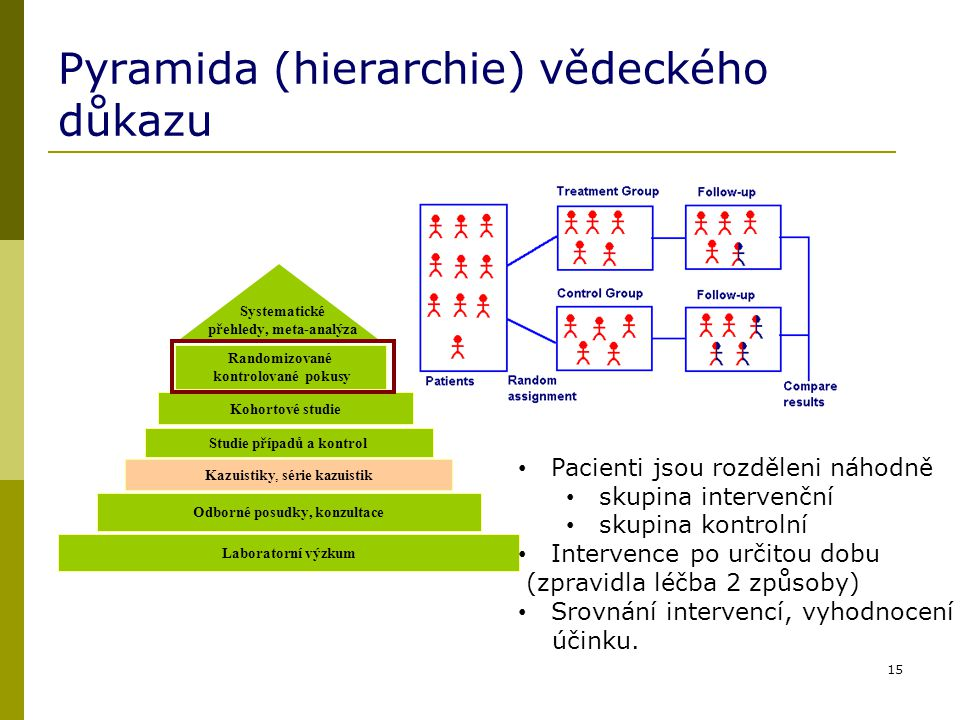 Pyramida (hierarchie) vědeckého důkazu 15 Randomizované kontrolované pokusy Kohortové studie Studie případů a kontrol Kazuistiky, série kazuistik Labo