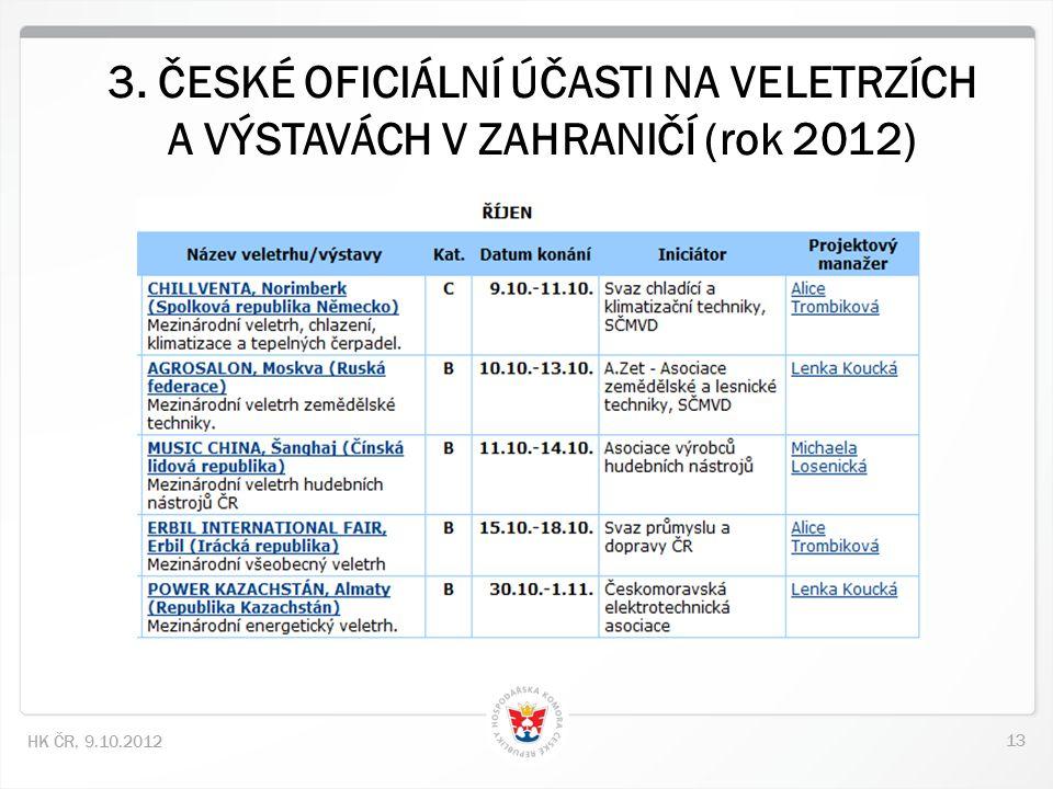 13 HK ČR, 9.10.2012 3. ČESKÉ OFICIÁLNÍ ÚČASTI NA VELETRZÍCH A VÝSTAVÁCH V ZAHRANIČÍ (rok 2012)