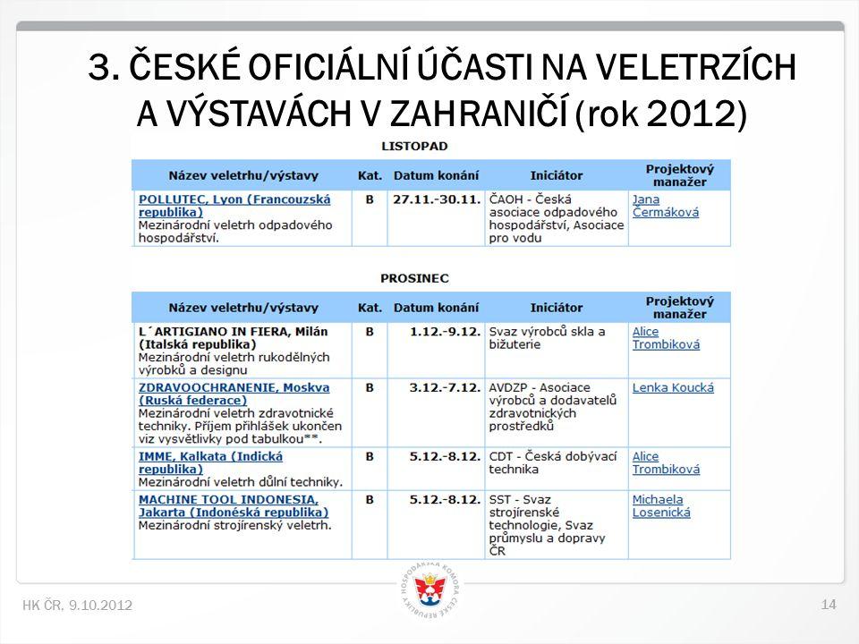 14 HK ČR, 9.10.2012 3. ČESKÉ OFICIÁLNÍ ÚČASTI NA VELETRZÍCH A VÝSTAVÁCH V ZAHRANIČÍ (rok 2012)