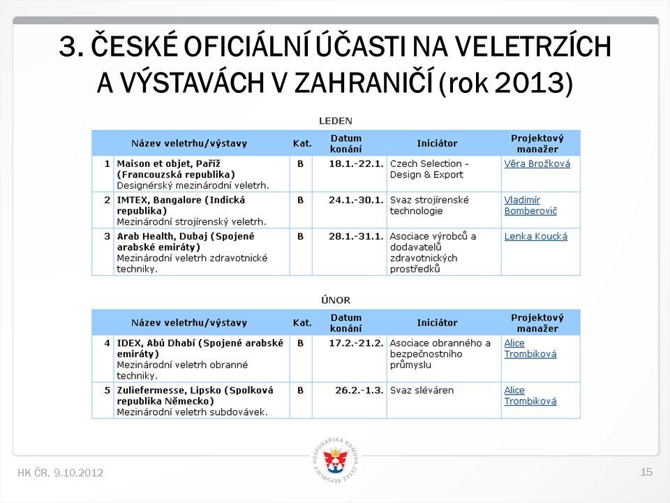 15 HK ČR, 9.10.2012 3. ČESKÉ OFICIÁLNÍ ÚČASTI NA VELETRZÍCH A VÝSTAVÁCH V ZAHRANIČÍ (rok 2013)