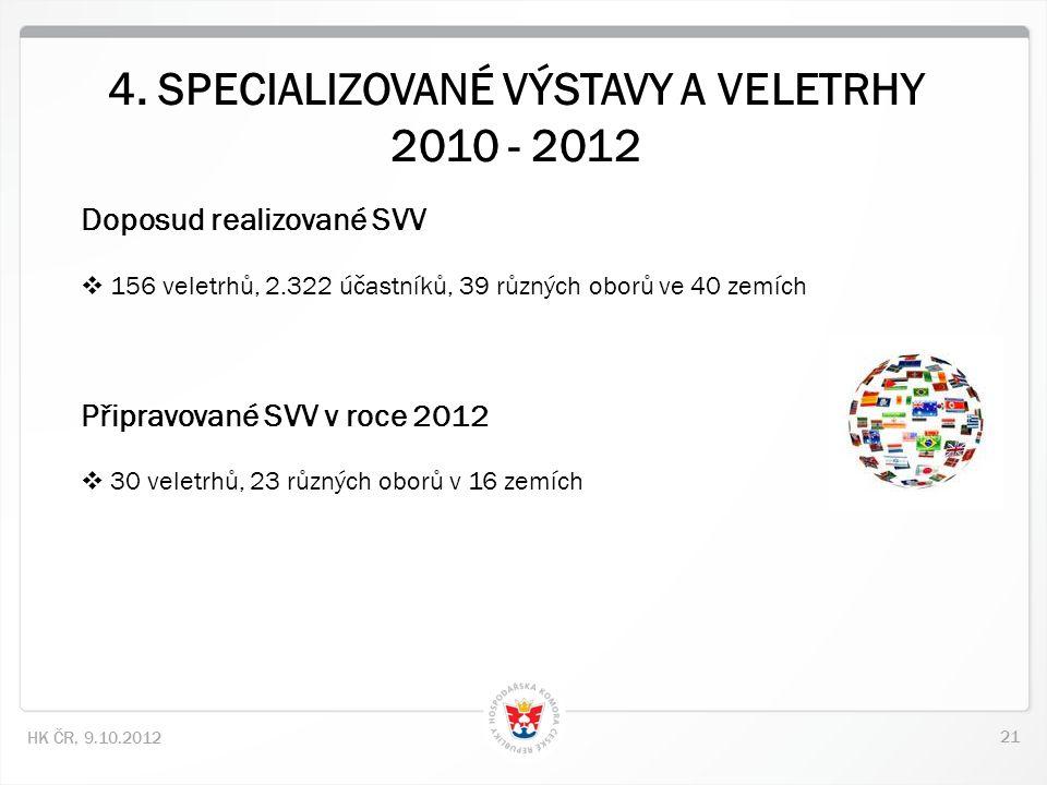21 HK ČR, 9.10.2012 Doposud realizované SVV  156 veletrhů, 2.322 účastníků, 39 různých oborů ve 40 zemích Připravované SVV v roce 2012  30 veletrhů, 23 různých oborů v 16 zemích